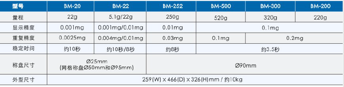 BM 系列日本 AND 自动微分析天平(内校)规格参数表-上海本熙科技