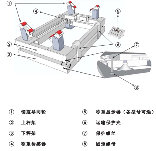 GPC-SS 0.5T 1T 2T 3T 不锈钢电子钢瓶秤结构图-上海本熙科技